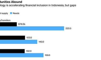 fintech startups Indonesia